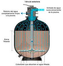 filtro de zeolita para piscina